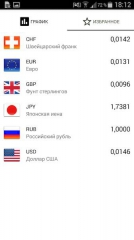 Currency FX Pro 1.1.0 build 4 [На русском]